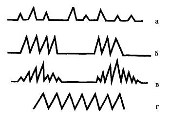 Графічне зображення патологічних типів дихання у дітей