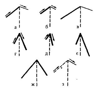 Графічне зображення різних типів дихання у дітей