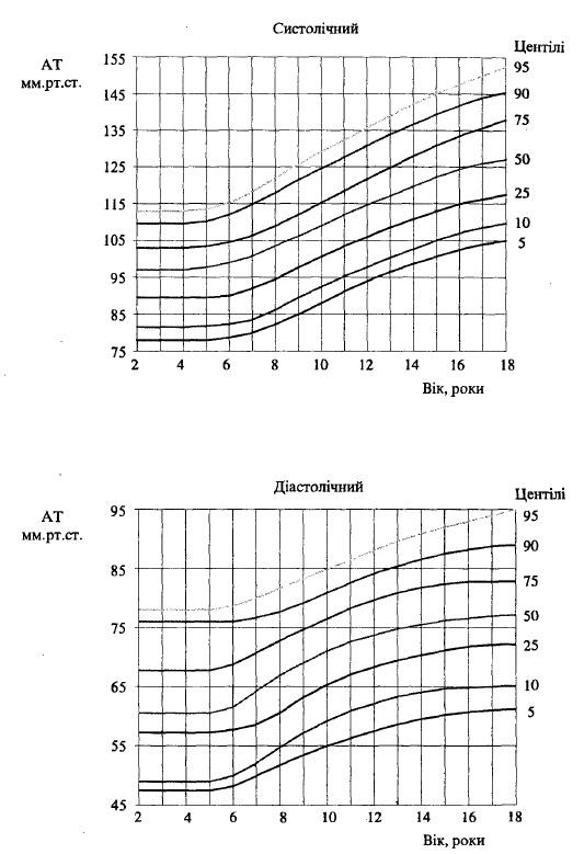 Центільний розподіл артеріального тиску у хлопчиків