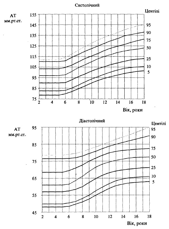 Центільний розподіл артеріального тиску у дівчаток