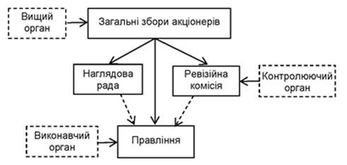 Структура управління акціонерним товариством
