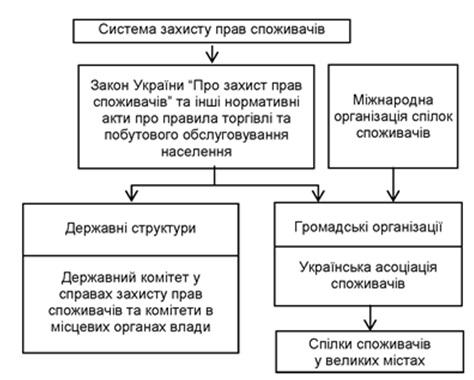 Структура системи захисту прав споживачів