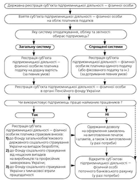 Блок-схема реєстрації суб'єкта підприємницької діяльності – фізичної особи