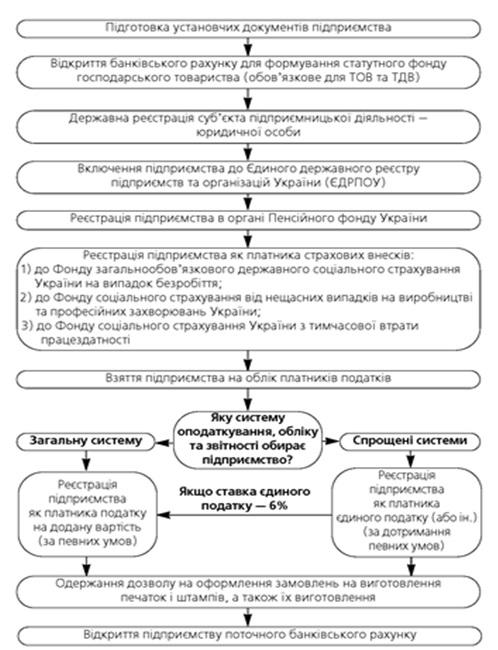 схема реєстрації суб'єкта підприємницької діяльності – фізичної особи